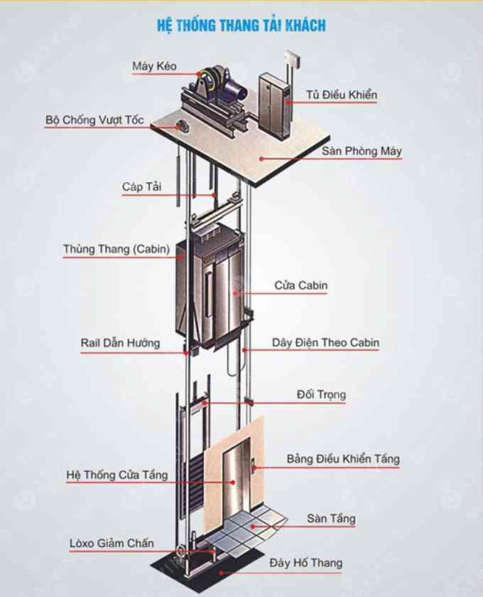 Cấu tạo thang máy